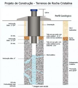 Projeto de Construção - Terrenos de Rocha Cristalina